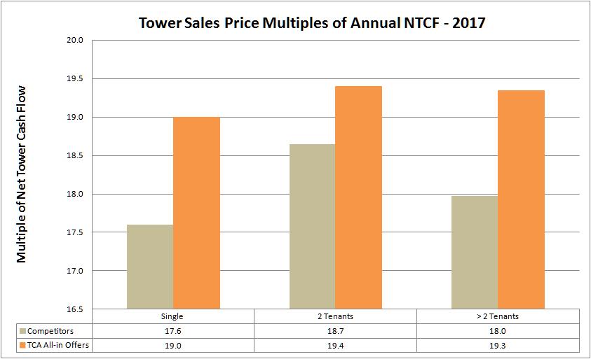 Q4-2017-TowerSalePricing-TCA