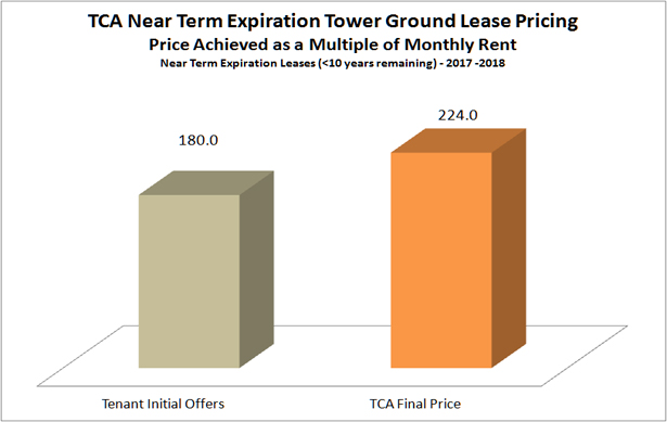 Q4-2017-Near-Term-Expirations-TCA